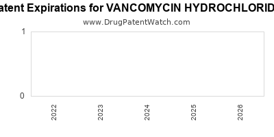 Drug patent expirations by year for VANCOMYCIN HYDROCHLORIDE