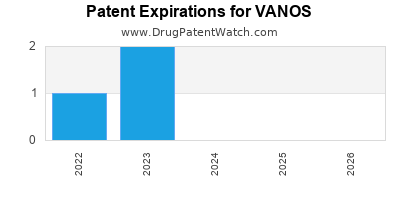 drug patent expirations by year for VANOS