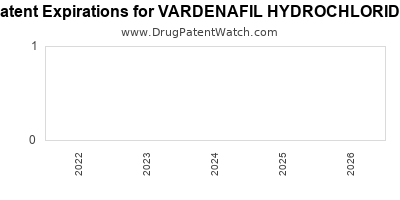 drug patent expirations by year for VARDENAFIL HYDROCHLORIDE