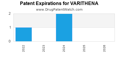 Drug patent expirations by year for VARITHENA