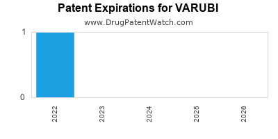 Drug patent expirations by year for VARUBI