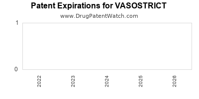 Drug patent expirations by year for VASOSTRICT