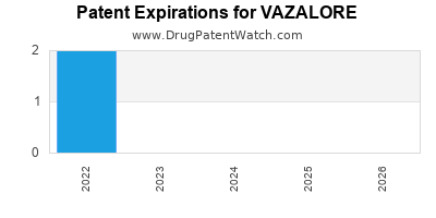 Drug patent expirations by year for VAZALORE