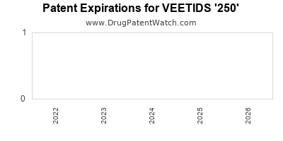 Drug patent expirations by year for VEETIDS '250'