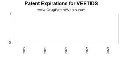 Drug patent expirations by year for VEETIDS