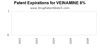 Drug patent expirations by year for VEINAMINE 8%