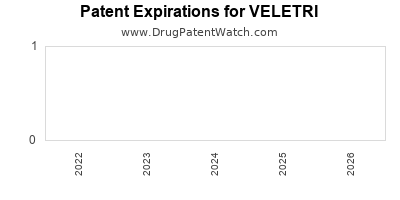 drug patent expirations by year for VELETRI