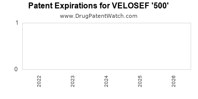 Drug patent expirations by year for VELOSEF '500'