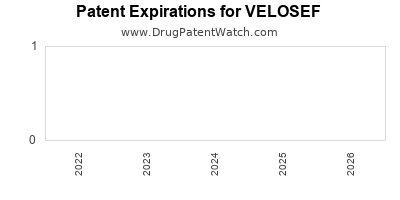 Drug patent expirations by year for VELOSEF