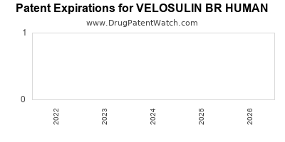 Drug patent expirations by year for VELOSULIN BR HUMAN