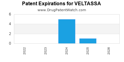 Drug patent expirations by year for VELTASSA