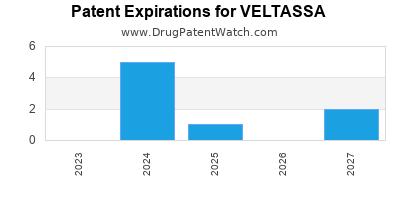 New patent for Vifor Pharma drug VELTASSA