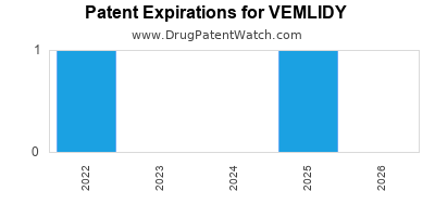 Drug patent expirations by year for VEMLIDY