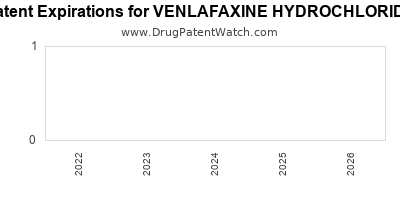 drug patent expirations by year for VENLAFAXINE HYDROCHLORIDE