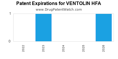 drug patent expirations by year for VENTOLIN HFA
