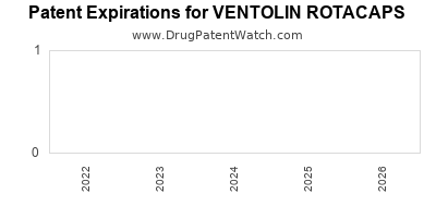 drug patent expirations by year for VENTOLIN ROTACAPS