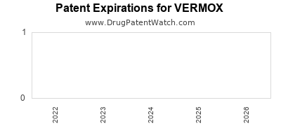 Drug patent expirations by year for VERMOX
