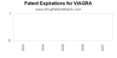 Patent expiry for viagra