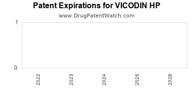 Drug patent expirations by year for VICODIN HP