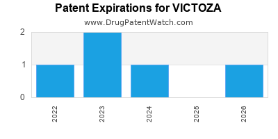 Drug patent expirations by year for VICTOZA