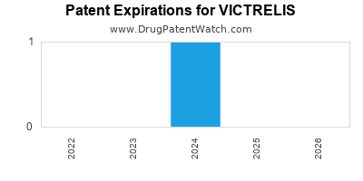 drug patent expirations by year for VICTRELIS
