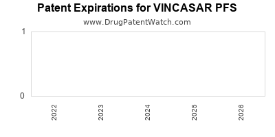 drug patent expirations by year for VINCASAR PFS