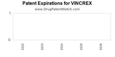 drug patent expirations by year for VINCREX