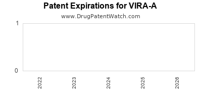Drug patent expirations by year for VIRA-A