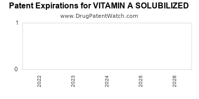 Drug patent expirations by year for VITAMIN A SOLUBILIZED