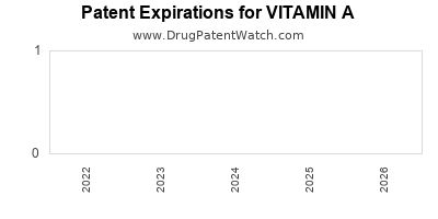 drug patent expirations by year for VITAMIN A