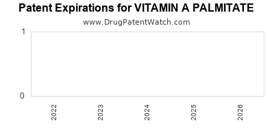 Drug patent expirations by year for VITAMIN A PALMITATE