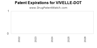 drug patent expirations by year for  VIVELLE-DOT