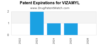Drug patent expirations by year for VIZAMYL