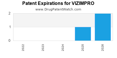 Drug patent expirations by year for VIZIMPRO