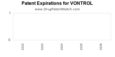 drug patent expirations by year for VONTROL