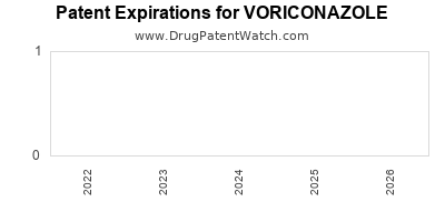 drug patent expirations by year for VORICONAZOLE