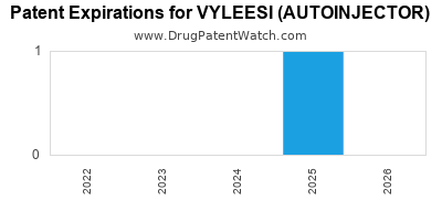 Drug patent expirations by year for VYLEESI (AUTOINJECTOR)