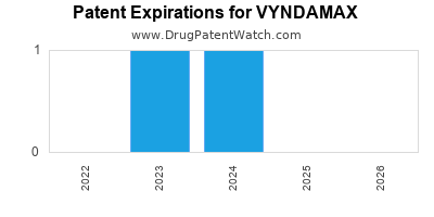 Drug patent expirations by year for VYNDAMAX