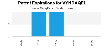 Drug patent expirations by year for VYNDAQEL