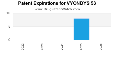 Drug patent expirations by year for VYONDYS 53