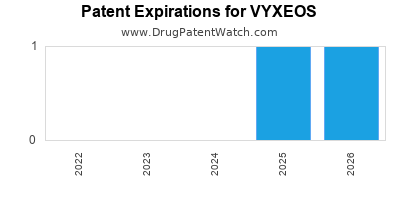 Drug patent expirations by year for VYXEOS