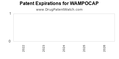 Drug patent expirations by year for WAMPOCAP