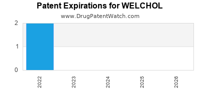 Drug patent expirations by year for WELCHOL