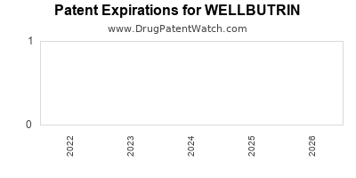 Drug patent expirations by year for WELLBUTRIN