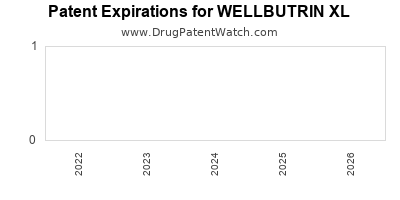 Drug patent expirations by year for WELLBUTRIN XL