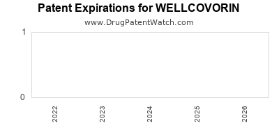 Drug patent expirations by year for WELLCOVORIN