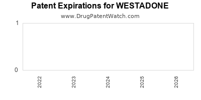 drug patent expirations by year for WESTADONE