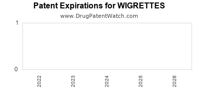 Drug patent expirations by year for WIGRETTES