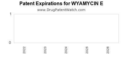 Drug patent expirations by year for WYAMYCIN E