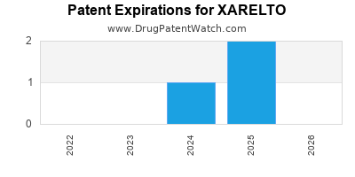 drug patent expirations by year for XARELTO